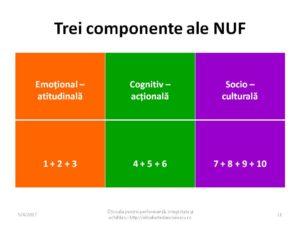 Componente ale NUF - nevoi umane fundamentale - 2017