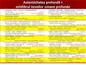 Nevoi umane fundamentale - Dezvoltare personal-profesionala cu Elisabeta Stanciulescu