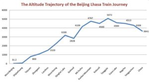 Altitudini tren Beijing - Lhasa
