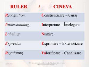 inteligenta emotionala modelul RULER-CINEVA